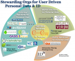 Org Chart: Stewarding User-Driven Personal Data